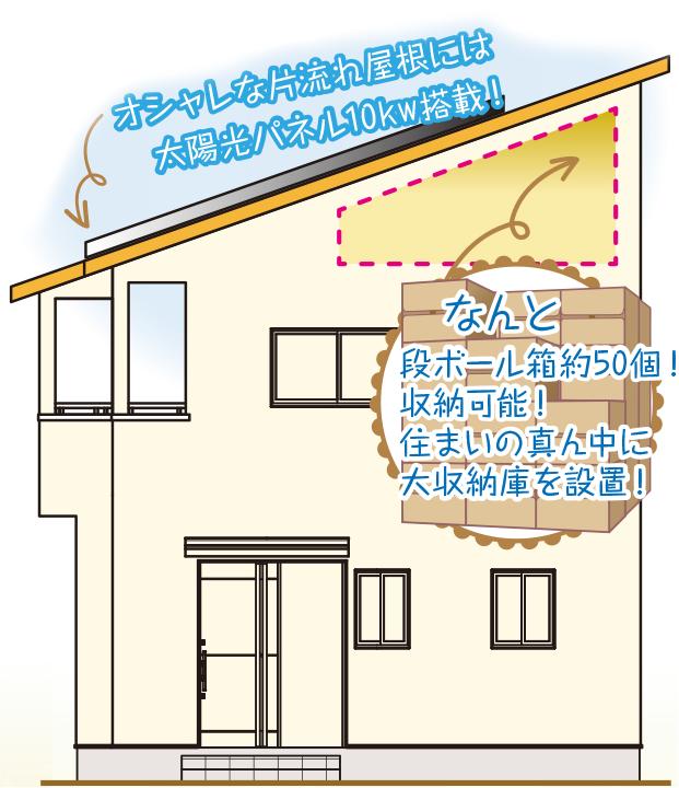 オシャレな片流れ屋根には太陽光パネル10kwを搭載! なんと段ボール箱約50個収納可能! 住まいの真ん中に大収納庫を設置!
