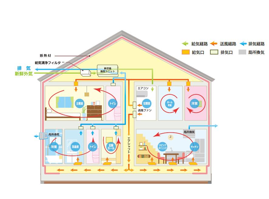 YUCACO(ユカコ)システム概略図