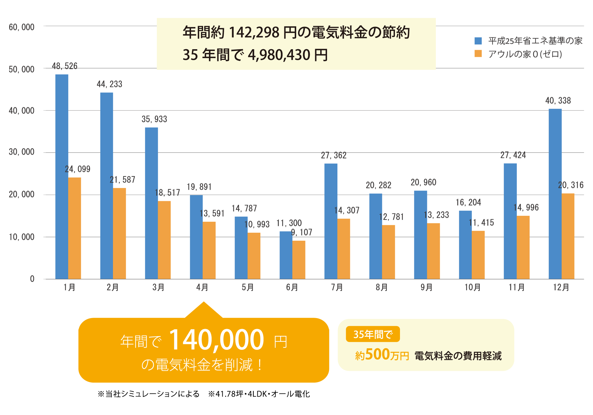 年間約142,298円の電気料金の節約 35年間で4,980,430円。年間で140,000円の電気料金を削減!