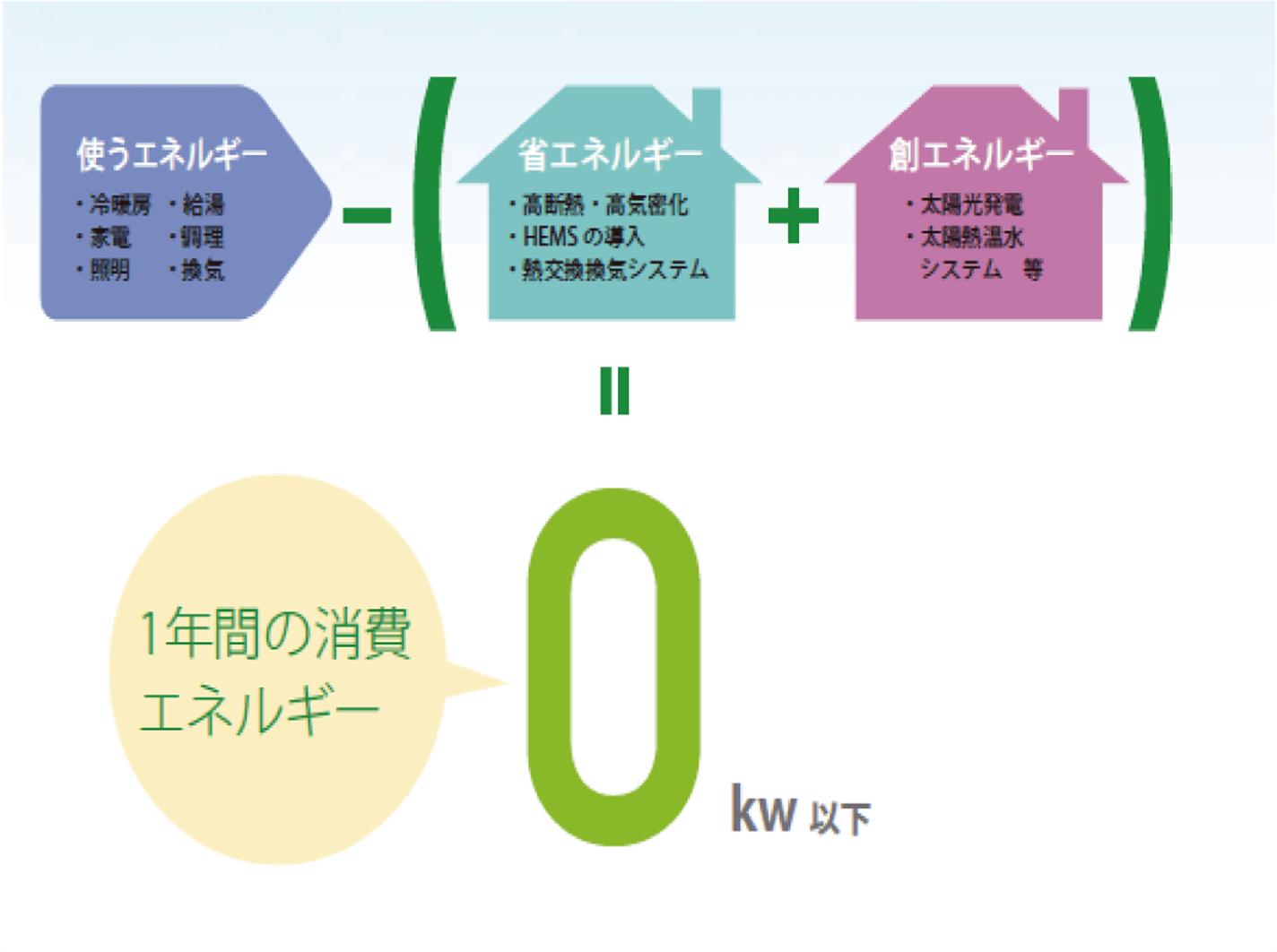 一年間の消費エネルギー0kw以下