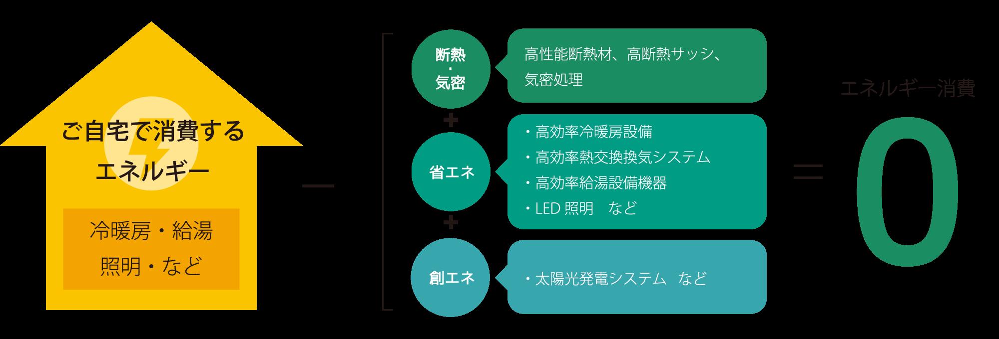 ご自宅で消費するエネルギー(冷暖房・給湯・照明・など)-創エネ+省エネ+断熱・気密=0