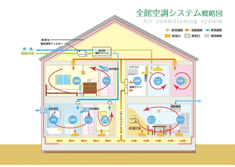 Vol.142【石巻市新築コラム】全館空調システムとは?